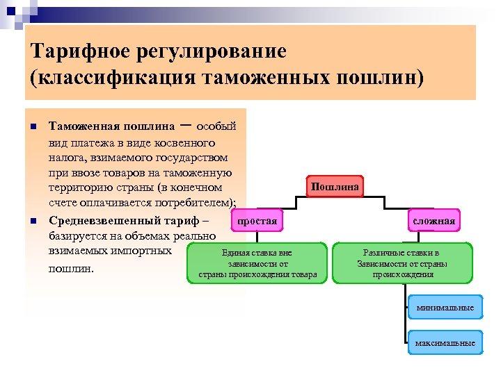 Тарифное регулирование (классификация таможенных пошлин) Таможенная пошлина – особый вид платежа в виде косвенного