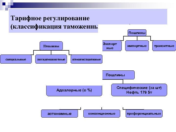 Тарифное регулирование (классификация таможенных пошлин) Пошлины Экспорт ные Пошлины специальные антидемпинговые импортные транзитные компенсационные