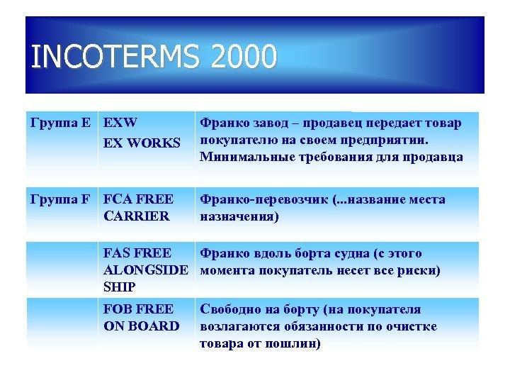 INCOTERMS 2000 Группа Е EXW EX WORKS Франко завод – продавец передает товар покупателю