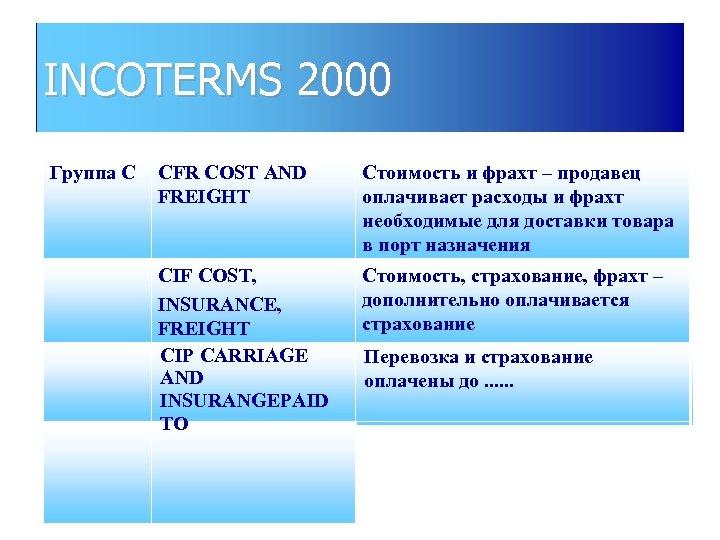 INCOTERMS 2000 Группа С CFR COST AND FREIGHT Стоимость и фрахт – продавец оплачивает
