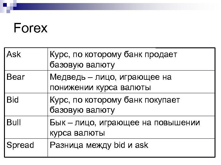 Forex Ask Вear Bid Bull Spread Курс, по которому банк продает базовую валюту Медведь