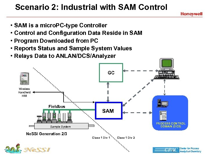 Sensor Actuator Manager SAM Controller Considerations And Specification