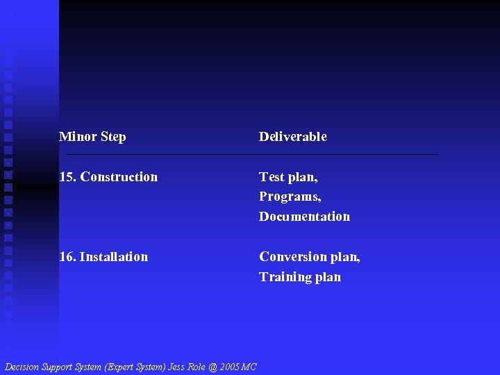 Minor Step Deliverable 15. Construction Test plan, Programs, Documentation 16. Installation Conversion plan, Training