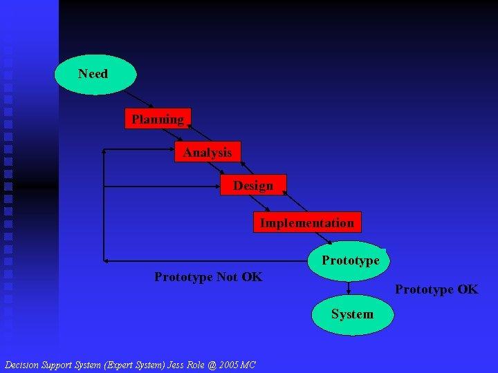 Need Planning Analysis Design Implementation Prototype Not OK Prototype OK System