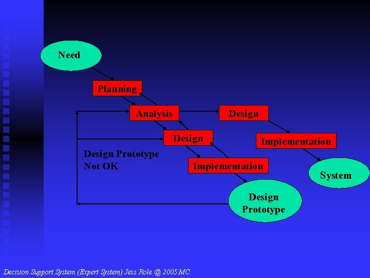 Need Planning Analysis Design Prototype Not OK Implementation Design Prototype System