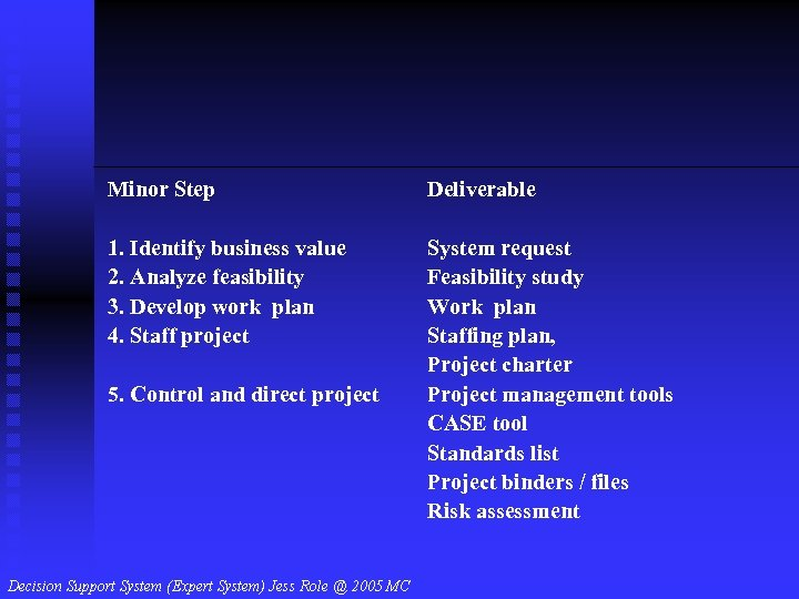 Minor Step Deliverable 1. Identify business value 2. Analyze feasibility 3. Develop work plan
