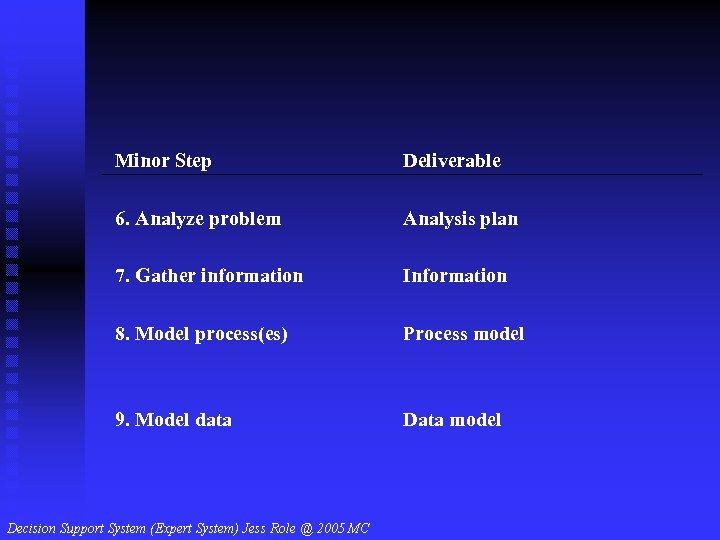 Minor Step Deliverable 6. Analyze problem Analysis plan 7. Gather information Information 8. Model