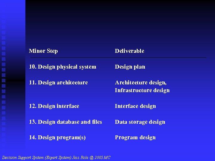 Minor Step Deliverable 10. Design physical system Design plan 11. Design architecture Architecture design,