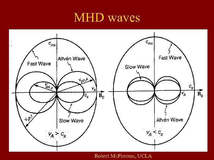MHD waves Robert Mc. Pherron, UCLA