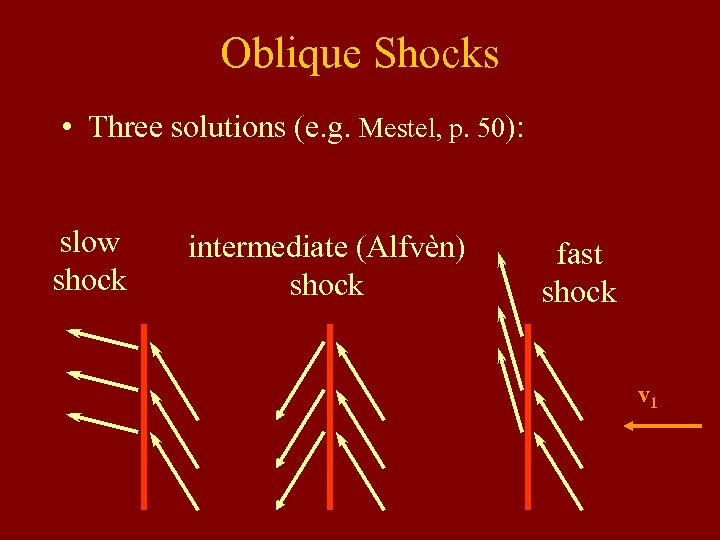 Oblique Shocks • Three solutions (e. g. Mestel, p. 50): slow shock intermediate (Alfvèn)