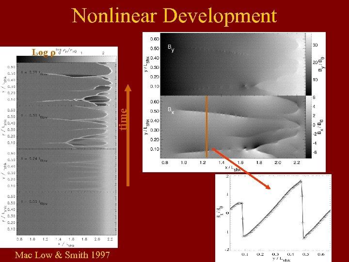 Nonlinear Development time Log ρ Mac Low & Smith 1997