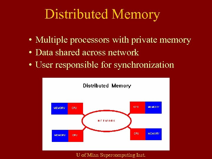 Distributed Memory • Multiple processors with private memory • Data shared across network •