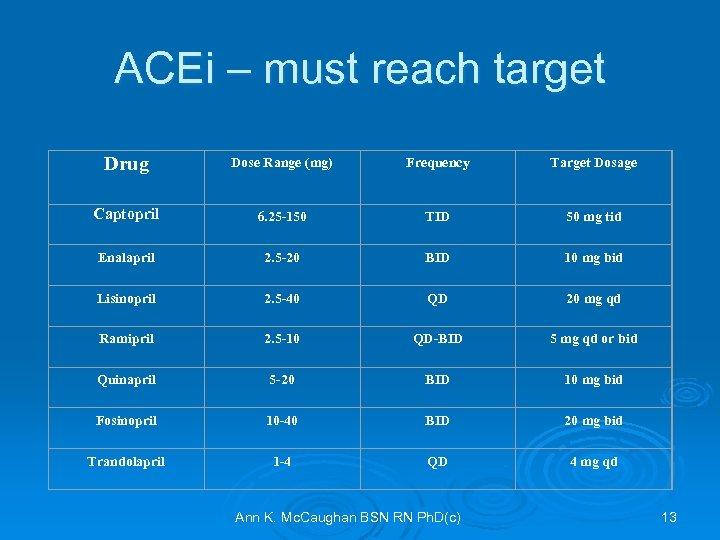 ACEi – must reach target Drug Dose Range (mg) Frequency Target Dosage Captopril 6.