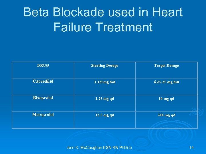 Beta Blockade used in Heart Failure Treatment DRUG Starting Dosage Target Dosage Carvedilol 3.