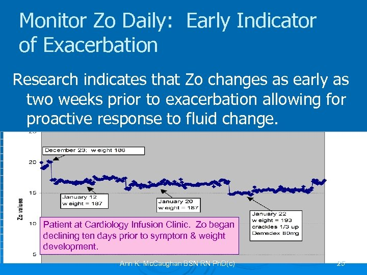 Monitor Zo Daily: Early Indicator of Exacerbation Research indicates that Zo changes as early