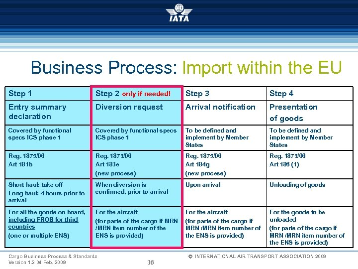 Business Process: Import within the EU Step 1 Step 2 only if needed! Step