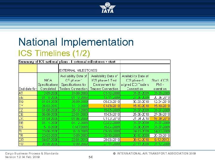 National Implementation ICS Timelines (1/2) Cargo Business Process & Standards Version 1. 2 04