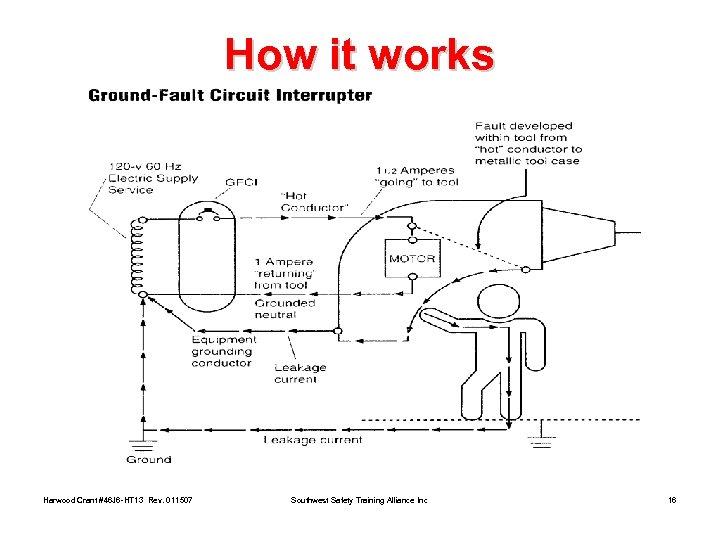 How it works Harwood Crant #46 J 6 -HT 13 Rev. 011507 Southwest Safety