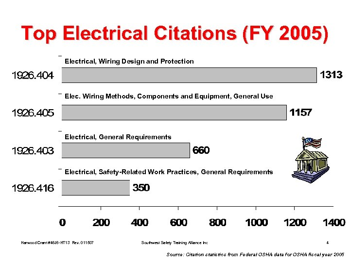 Top Electrical Citations (FY 2005) Electrical, Wiring Design and Protection Elec. Wiring Methods, Components
