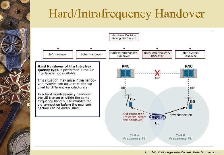 Hard/Intrafrequency Handover 9 S-72. 333 Post–graduated Course in Radio Communication,
