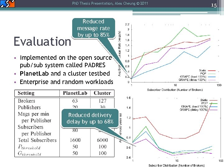 Ph. D Thesis Presentation, Alex Cheung © 2011 Evaluation Reduced message rate by up