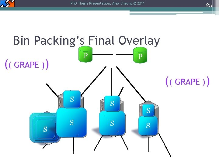 Ph. D Thesis Presentation, Alex Cheung © 2011 25 Bin Packing's Final Overlay P