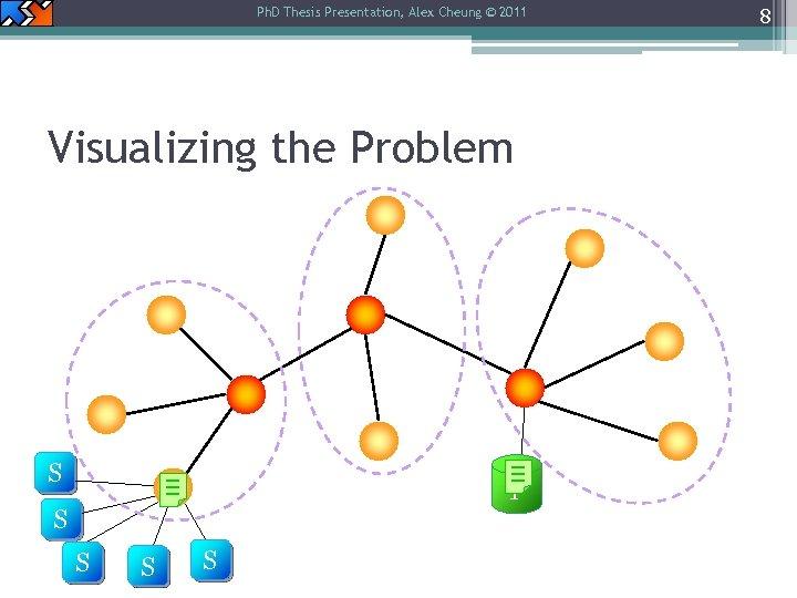 Ph. D Thesis Presentation, Alex Cheung © 2011 Visualizing the Problem S P S