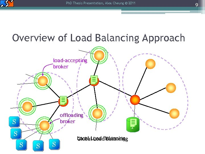 Ph. D Thesis Presentation, Alex Cheung © 2011 Overview of Load Balancing Approach load-accepting