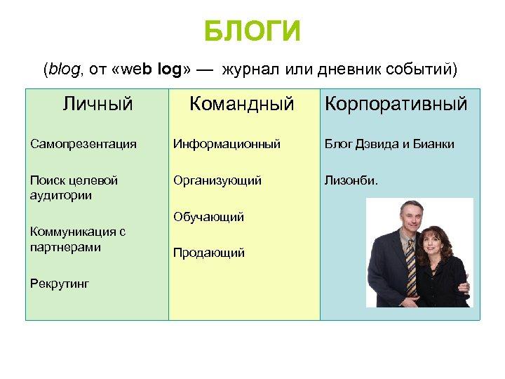 БЛОГИ (blog, от «web log» — журнал или дневник событий) Личный Командный Корпоративный Самопрезентация