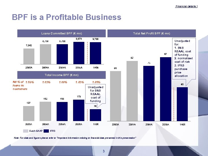 Financial details BPF is a Profitable Business Loans Committed BPF (€ mn) Total Net