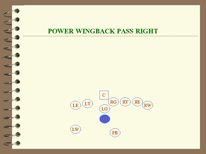 POWER WINGBACK PASS RIGHT C LE RG LT LG QB LW FB RT RE
