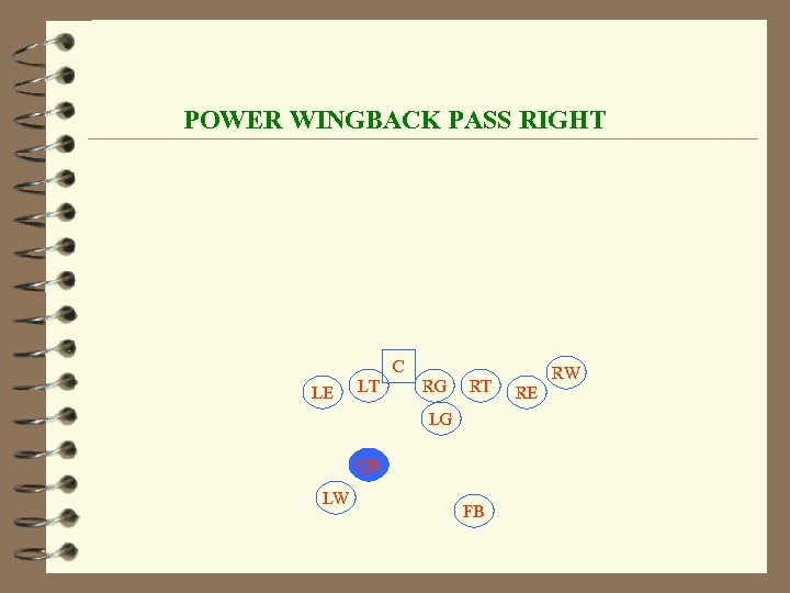 POWER WINGBACK PASS RIGHT C LE LT RG RT LG QB LW FB RW