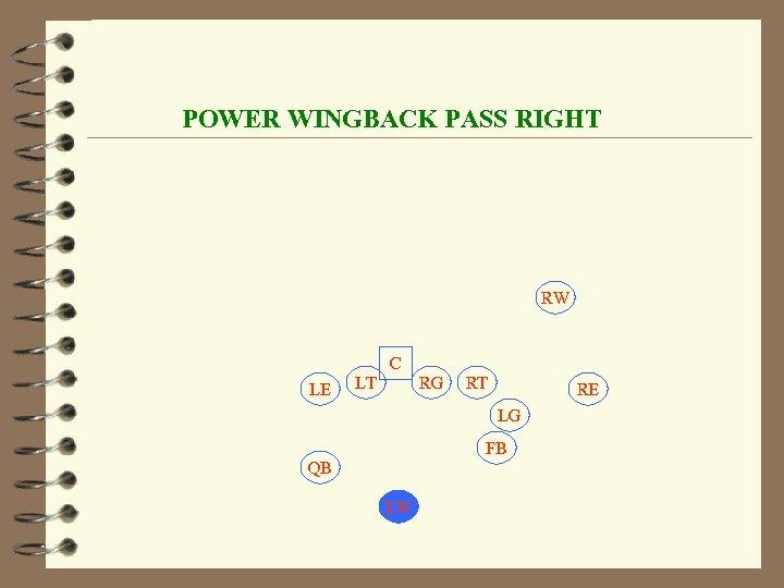 POWER WINGBACK PASS RIGHT RW C LE LT RG RT RE LG FB QB