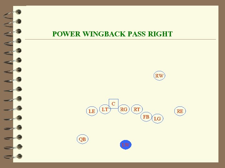 POWER WINGBACK PASS RIGHT RW C LE LT RG RT RE FB LG QB