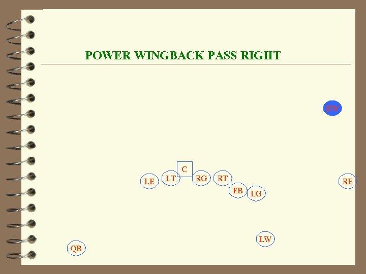 POWER WINGBACK PASS RIGHT RW C LE LT RG RT RE FB LG LW