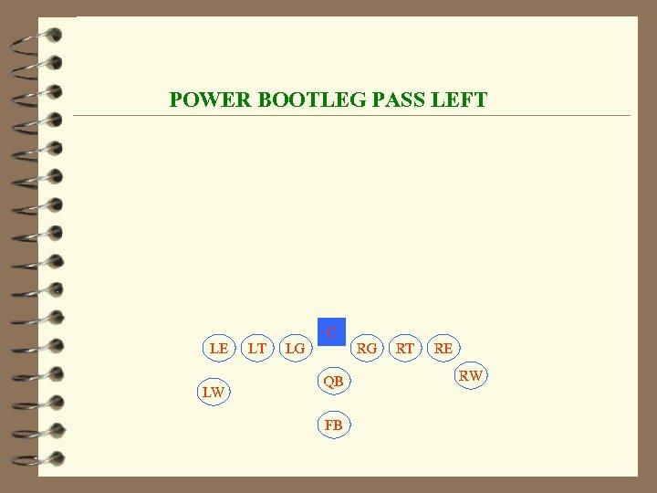 POWER BOOTLEG PASS LEFT C LE LW LT LG RG QB FB RT RE
