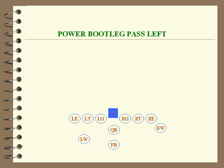 POWER BOOTLEG PASS LEFT C LE LT LG RG QB LW FB RT RE