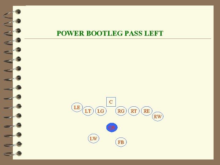 POWER BOOTLEG PASS LEFT C LE LT LG RG RT RE RW QB LW
