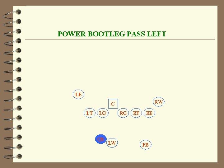 POWER BOOTLEG PASS LEFT LE RW C LT LG QB RG LW RT RE