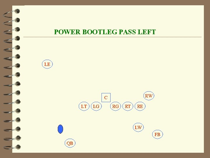 POWER BOOTLEG PASS LEFT LE RW C LT LG RG RT RE LW FB