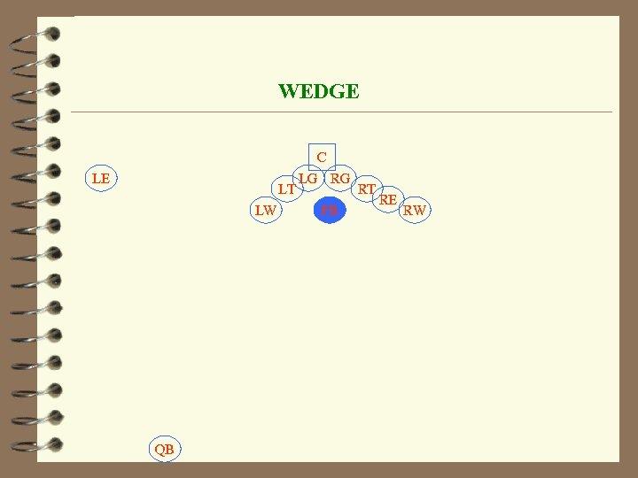 WEDGE LE LT LW QB C LG RG FB RT RE RW