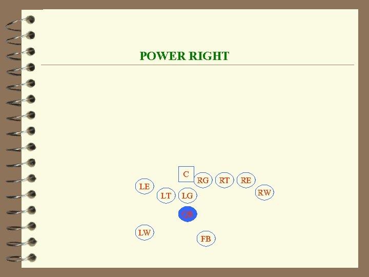POWER RIGHT C LE LT RG RE RW LG QB LW RT FB