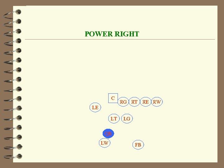 POWER RIGHT C RG RT RE RW LE LT LG QB LW FB