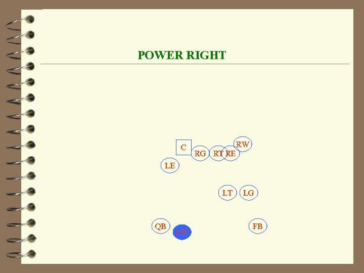 POWER RIGHT C RW RG RT RE LE LT QB LW LG FB
