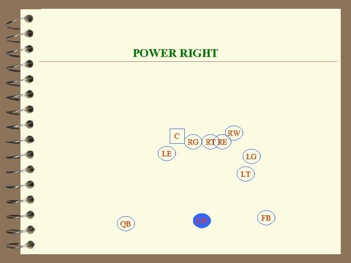 POWER RIGHT C RW RG RT RE LE LG LT QB LW FB