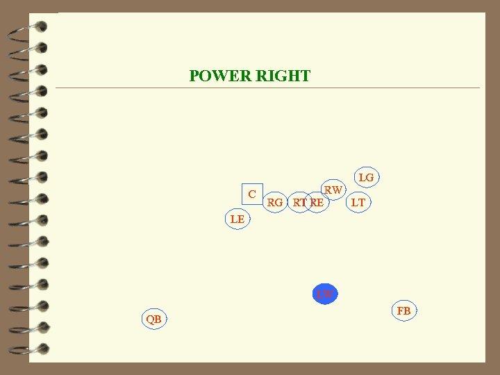 POWER RIGHT LG C RW RG RT RE LT LE LW QB FB