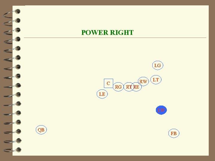 POWER RIGHT LG C RW LT RG RT RE LE LW QB FB