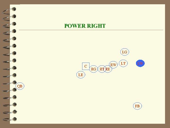 POWER RIGHT LG C RW LT LW RG RT RE LE QB FB