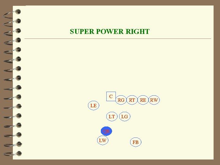SUPER POWER RIGHT C RG RT RE RW LE LT LG QB LW FB