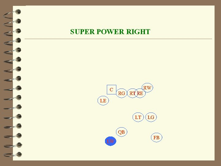 SUPER POWER RIGHT C RW RG RT RE LE LT LG QB LW FB